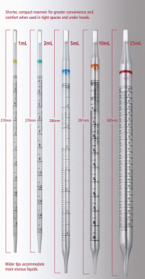 UniPlast Serological Pipettes