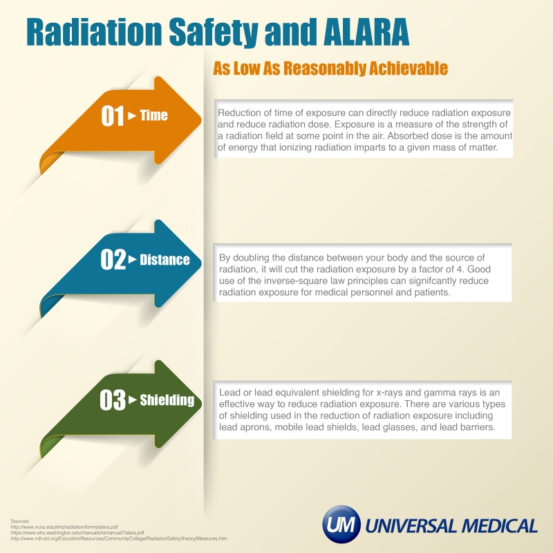ALARA Infographic
