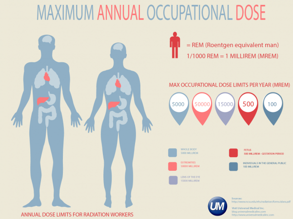 Radiation Dose Infographic